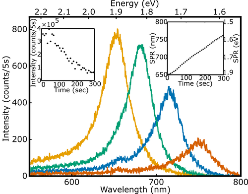 Tuning Gold Nanorod Luminescence